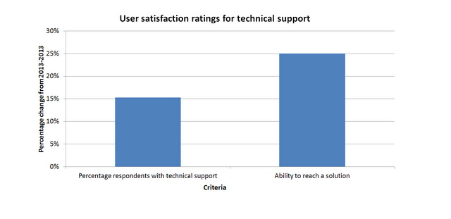Improvement in satisfaction