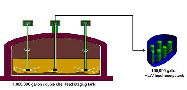 Monitoring Mixing – Pulse Jet Mixer (PJM) efficiency in the Hanford Double Shell Tanks